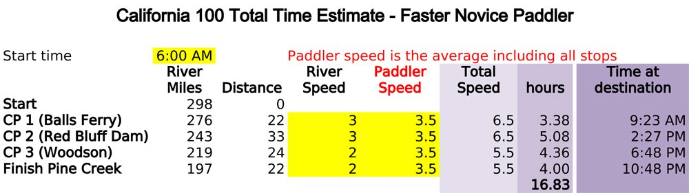 Time Estimate Faster Novice (1)