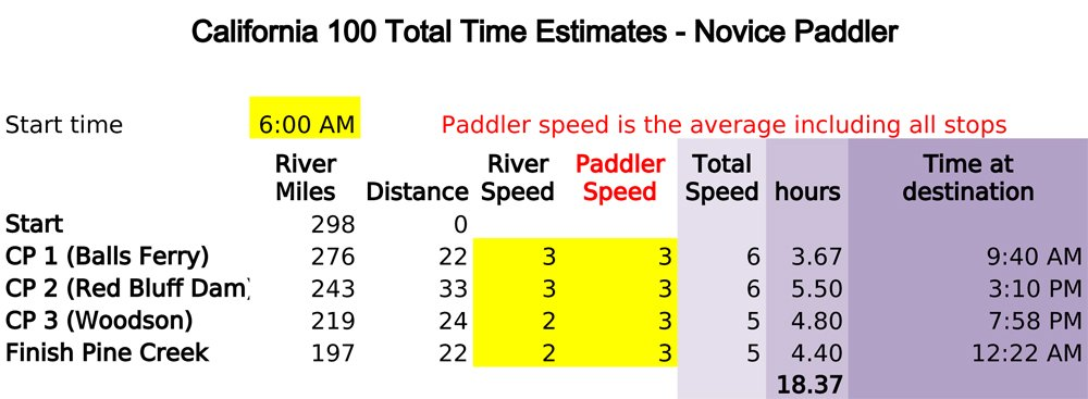 Novice Paddler Time Estimate